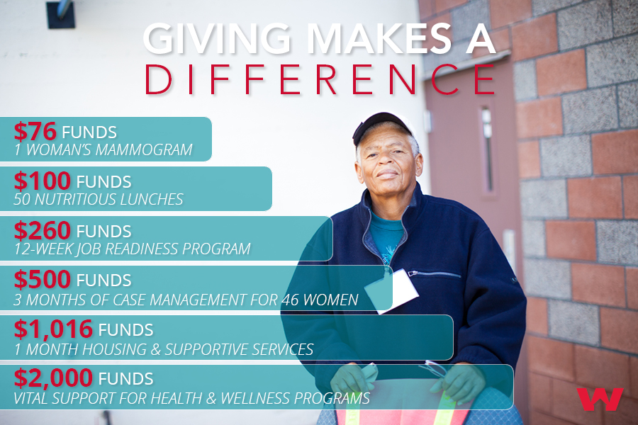 Donation Infographic