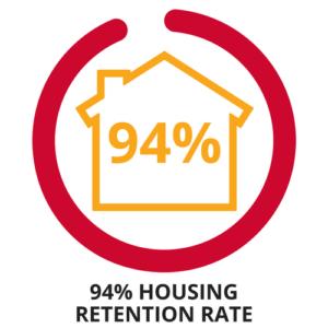 Permanent Supportive Housing Program – Downtown Women's Center