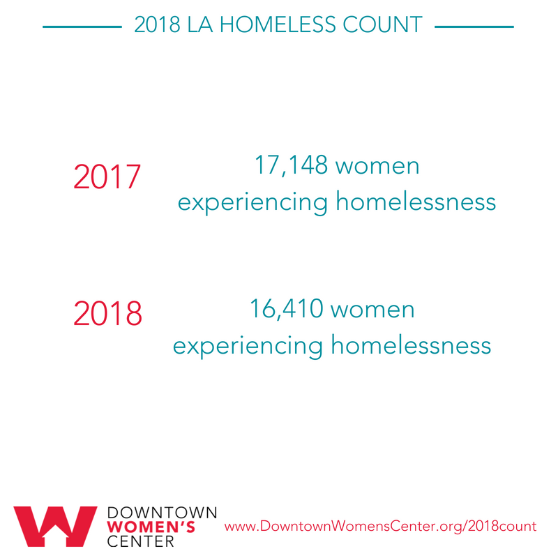2018 LA Homeless Count - Women